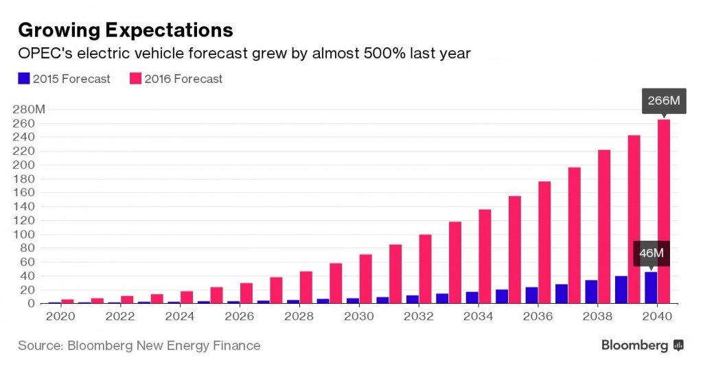 opecs-electric-vehicle-forecast-for-2040-via-bloomberg-new-energy-finance_100614415_l